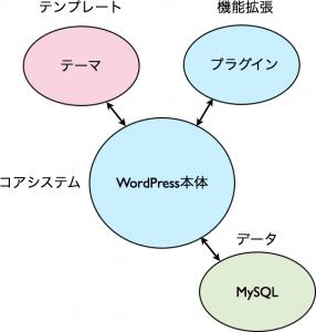wp-mvc